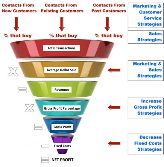 business formula